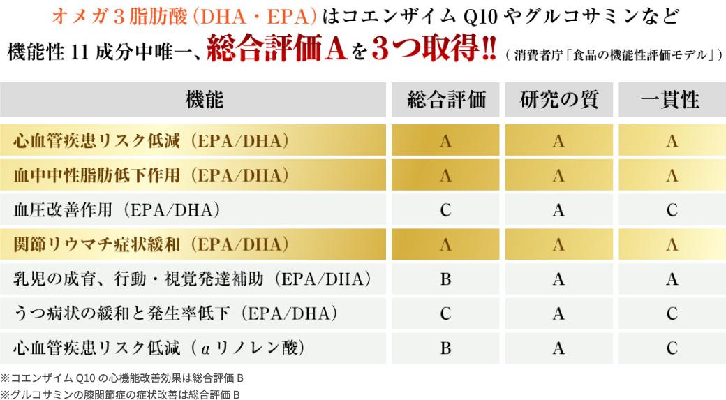 オメガ3脂肪酸(DHA・EPA) コエンザイムQ10 グルコサミンなど機能性11成分中唯一総合評価Aを取得