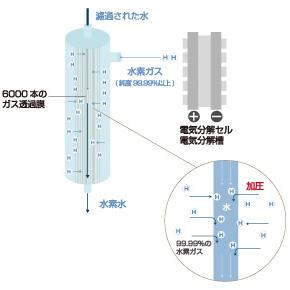 加圧溶解ナノ・バブリングシステム